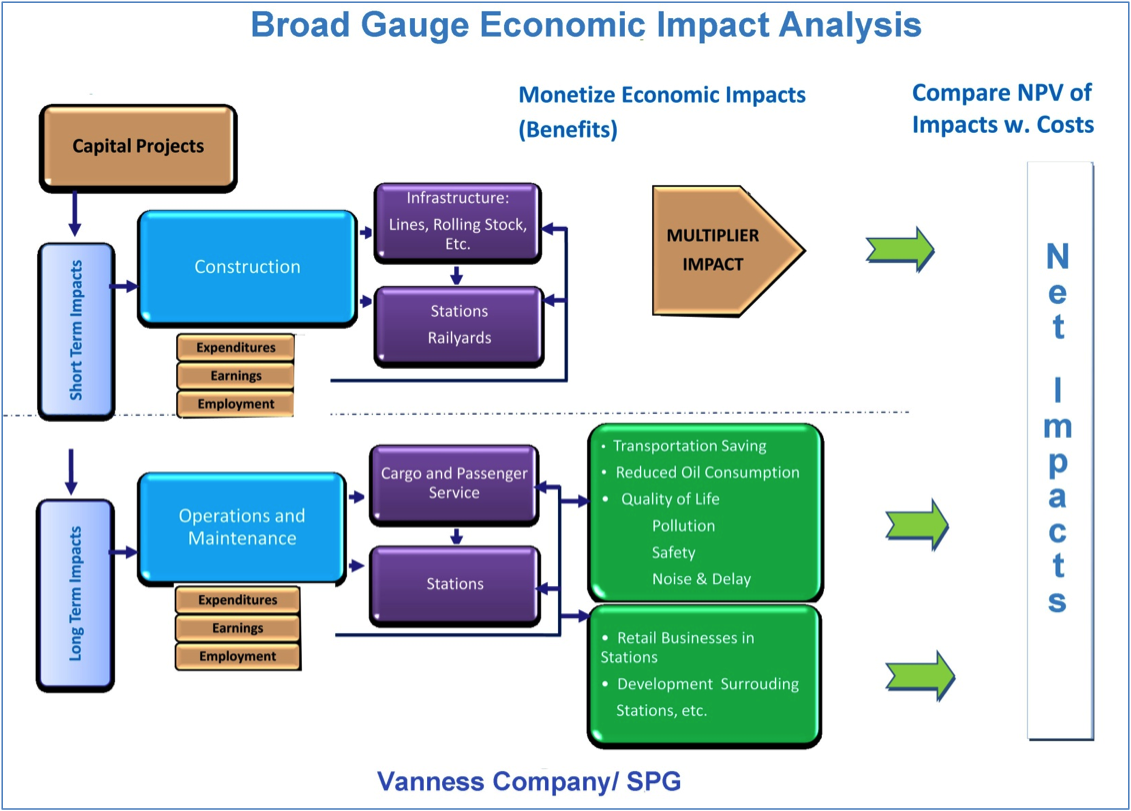 impact of cost benefit analysis on industry A8 financial analysis 77 a9 socio-economic cost-benefit analysis 78 a10 risk analysis 78 bglossary 79 creference by main sectors 81 1 general 81 2 experience 81 3 energy 81 4 transport (general) 82 5 roads 82 6 railways 82 7 ports 82 8 airports 82 9 water 83 10 environment 83 11 education 83 12 tourism 83 13.
